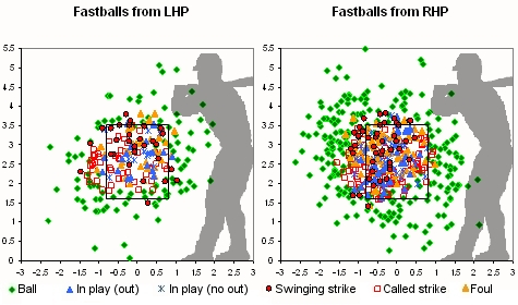 Fastball Location Chart
