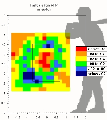 Run value of RHP fastball heat zones