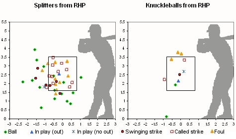 Splitter and Knuckleball Location Chart
