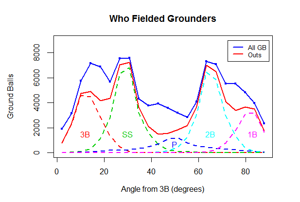 fielded grounders