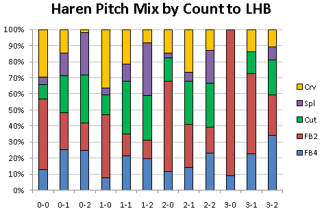 Haren pitch mix to lefthanders