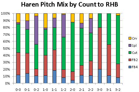 Haren pitch mix to righthanders
