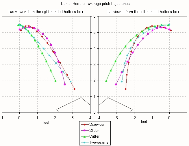 Herrera average pitch trajectories batter's box views