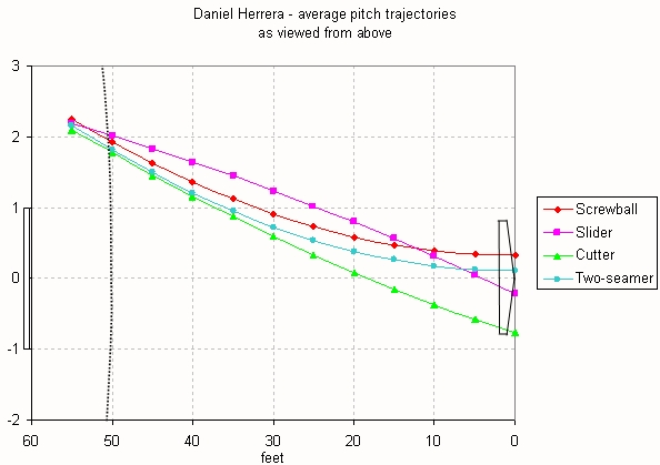 Herrera average pitch trajectories top view