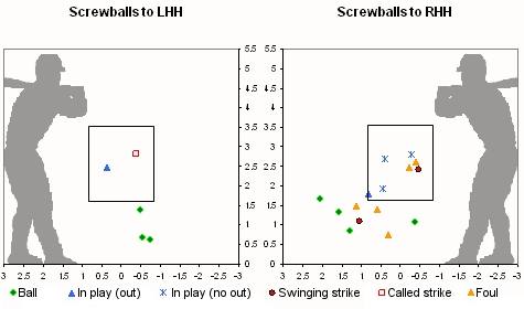 Herrera screwball location chart