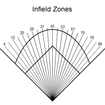 infield zones
