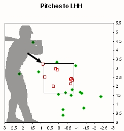 Lester Ball-Strike Calls to LHH May 19