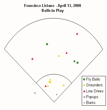 Liriano Balls in Play