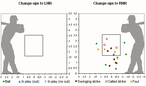 Liriano Change-up Strike Zone Location Chart