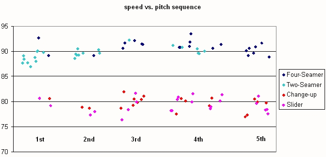 Liriano Pitch Sequence