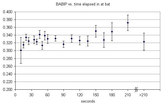 BABIP vs. time elapsed in at bat