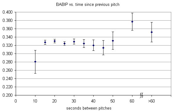 BABIP vs. time since previous pitch