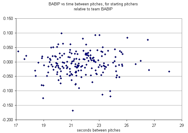 BABIP for starting pitchers vs. time between pitches