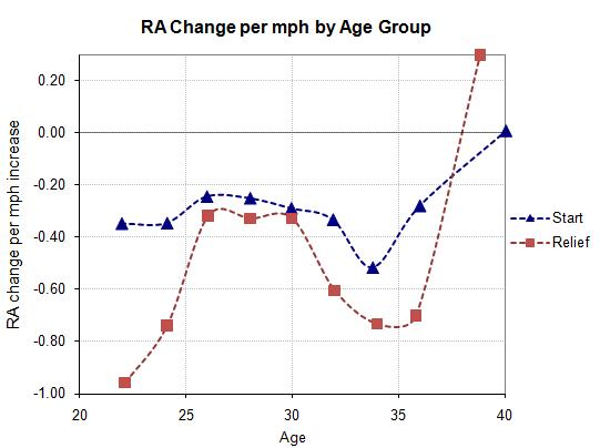 Run average change per mph increase, group by age
