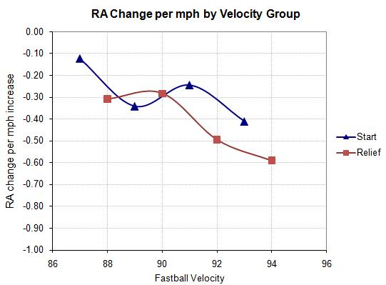 Run average change per mph increase, group by velocity