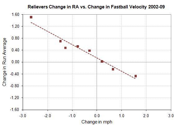 Relievers change in RA vs. change in fastball speed by bins