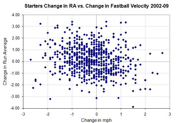 Starters change in RA vs. change in fastball speed