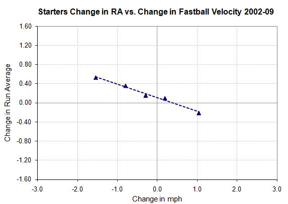 Starters change in RA vs. change in fastball speed by bins