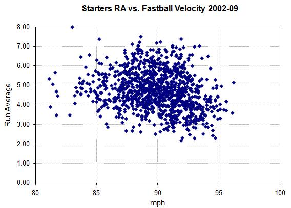 Starters RA vs. fastball speed