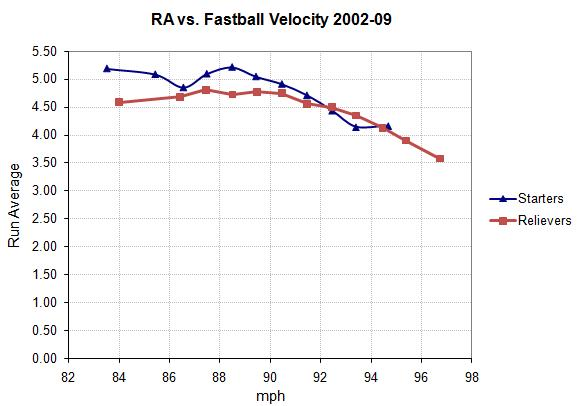 RA vs. fastball speed by bins