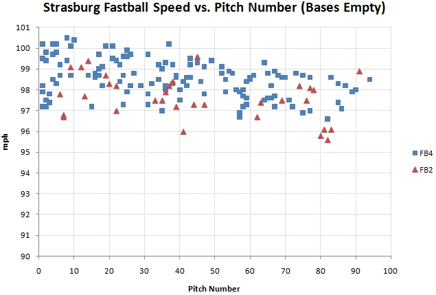 Fastball speed vs pitch number with bases empty