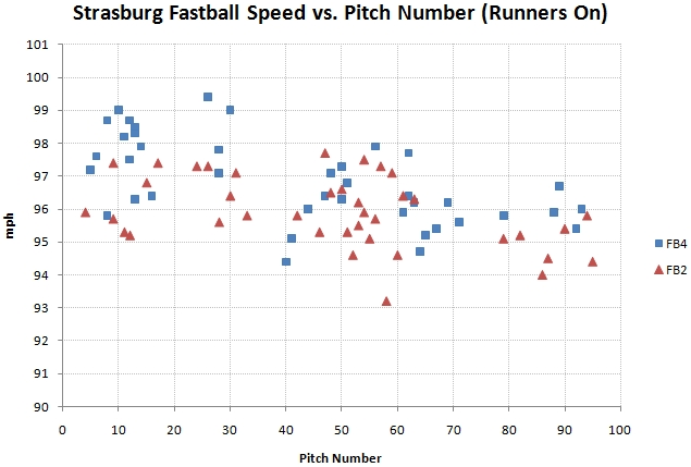 Fastball speed vs pitch number with runners on