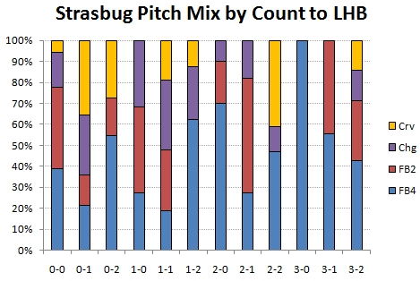 Pitch mix by count to LHB