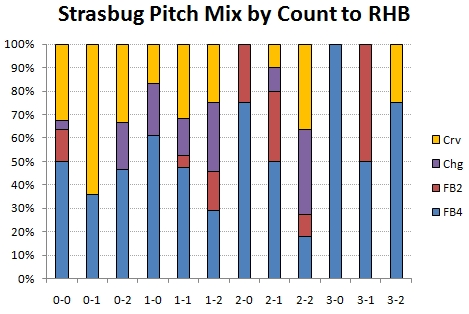 Pitch mix by count to RHB