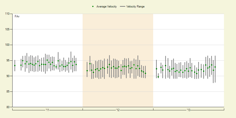 Ubaldo Velocity Chart
