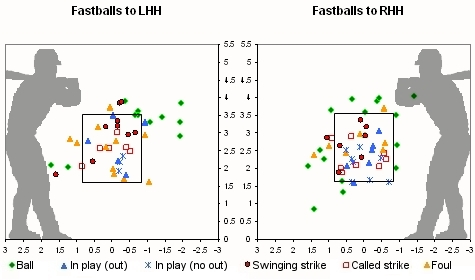 Valverde 2008 Fastballs Location Chart