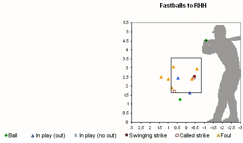 Valverde April 20, 2008 Fastballs Location Chart